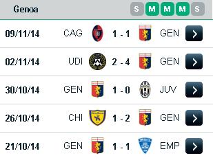 Taruhan Genoa Vs Palermo